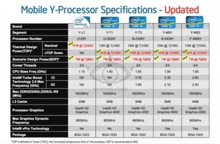 Intel 'Y' apunta a ser la nueva categoría de procesadores de muy bajo consumo