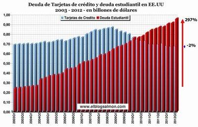 La deuda estudiantil es la nueva bomba de tiempo del sistema financiero