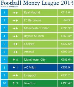 Real Madrid, el equipo de fútbol que más ingresa, suma y sigue