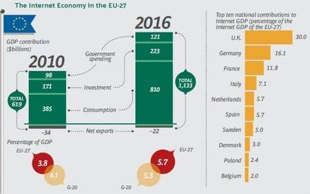 bcg-internet-impact-on-eu-economy.jpg