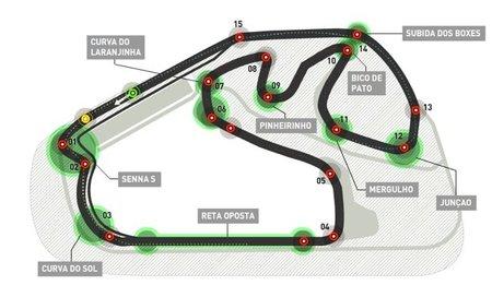 GP de Brasil F1 2011: análisis del circuito Autódromo José Carlos Pace