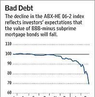 Los fondos de gestión dinámica afectados por la crisis subprime.