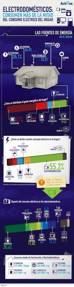 Evitar el stand-by ahorra el 6% de la factura eléctrica (infografía)