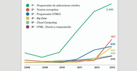 La industria que más puestos demanda es la informática