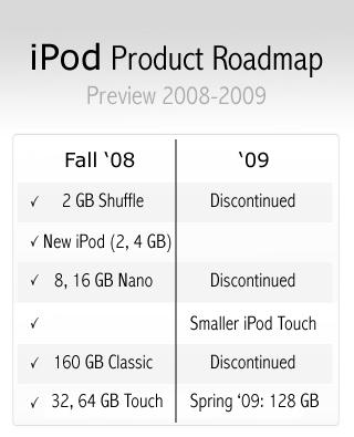 A fondo: El futuro de los iPod