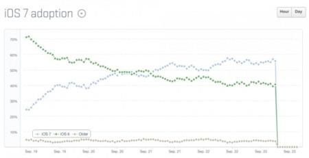 Como un rayo: 200 millones de dispositivos utilizan ya iOS 7