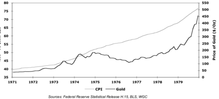 The Price Of Gold And Inflation United States 1971 1979