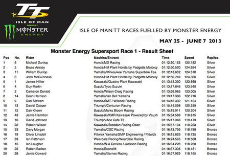TT Supersport Race 1