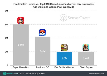 Fire Emblem Heroes First Day Downloads