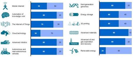 Las tecnologías futuras que impactarán nuestras vidas y nuestras economías