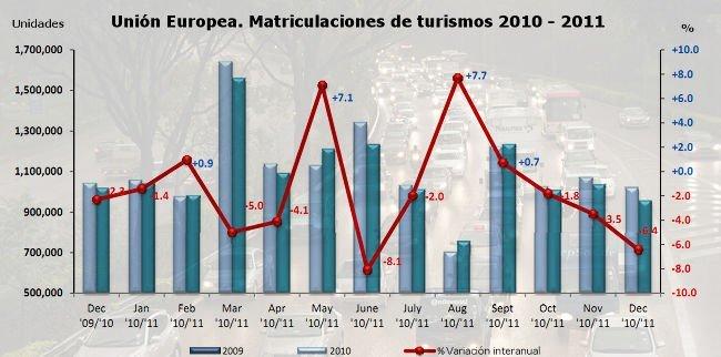 ue-matriculaciones-comparada-2010-2011.jpg