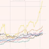 El vertiginoso encarecimiento de todas las materias primas, explicado en este gráfico