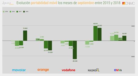Evolucion Portabilidad Movil Los Meses De Septiembre Entre 2015 Y 2018
