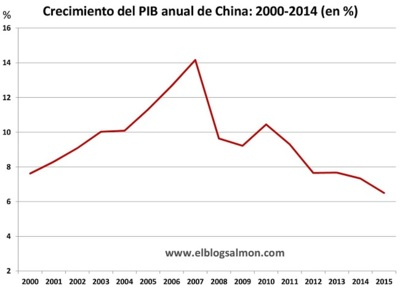 El impacto global de la desaceleración China