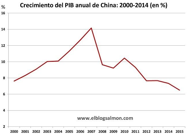 Pib China 2000 2014