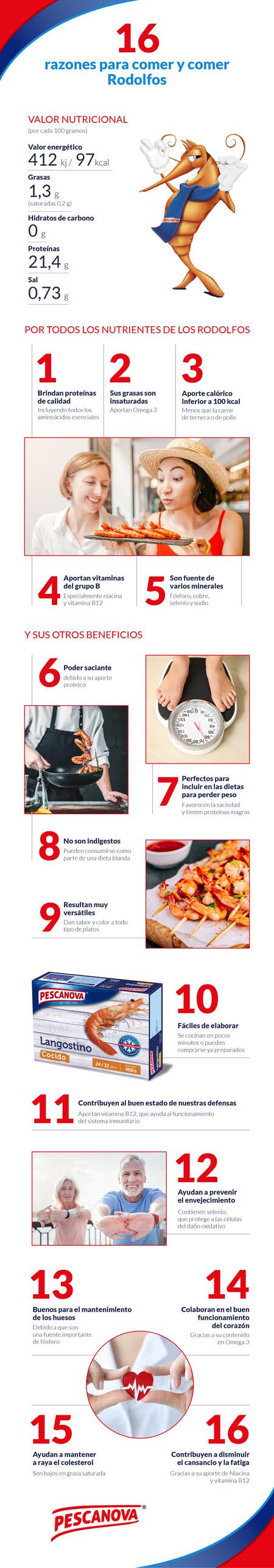 Pescanova Infografia Vitonica