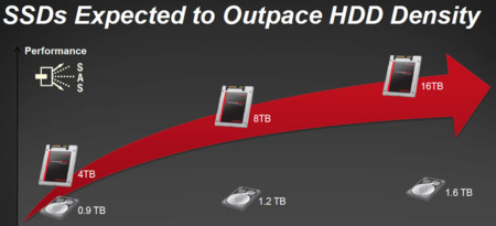 Sandisk Roadmap Capacity Hdds