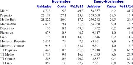 Ventas Coches Noviembre 2015 Segmento