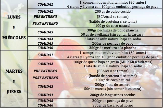 Cetosis dieta ejemploy