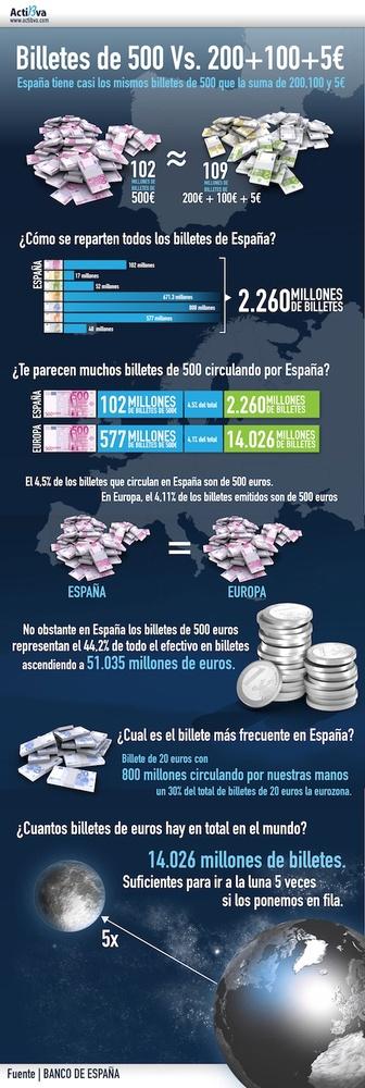Dinero negro y billetes de 500€ o porqué es una falacia esta correlación con España