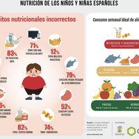 El 70% de los niños españoles comen mientras ven la tele, ¿cómo afecta esto?