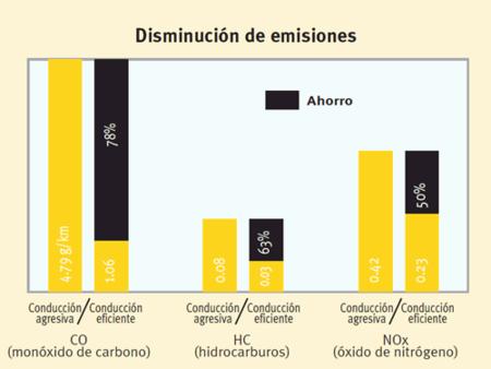 Eficiencia y emisiones