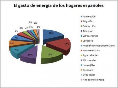 ¿Cómo se reparte el gasto de energía de los españoles?