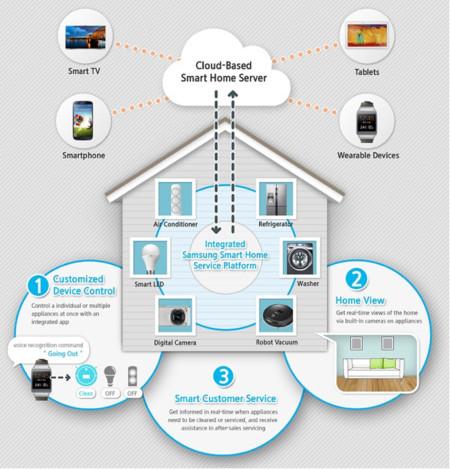Smart Home Samsung CES 2014