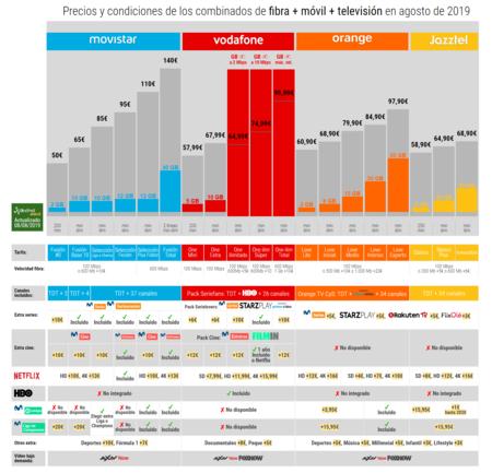 Precios Y Condiciones De Los Combinados De Fibra Movil Television En Agosto De 2019