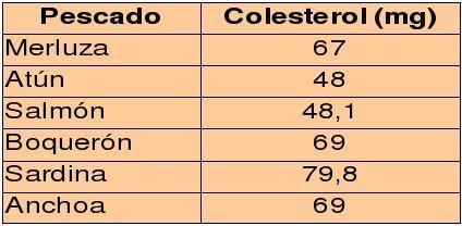 El colesterol de los pescados - Colesterol en alimentos tabla ...