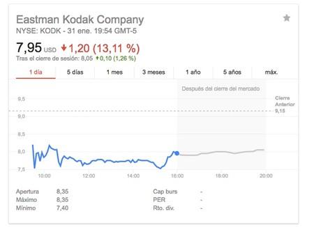 Kodak Acciones Bolsa Nueva York Buscar Con Google