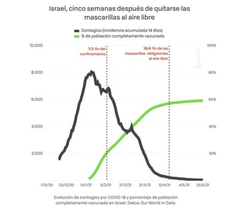Evolución de casos y vacuanciones en Israel