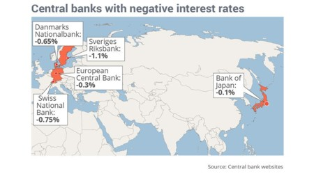 Central Banks Whit Negative Interest Rates