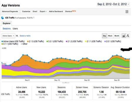 Google Analytics incorpora la medición de los anuncios en aplicaciones móviles