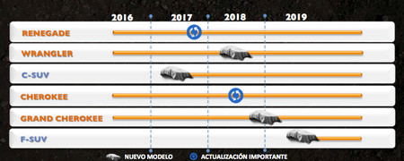Jeep Future roadmap