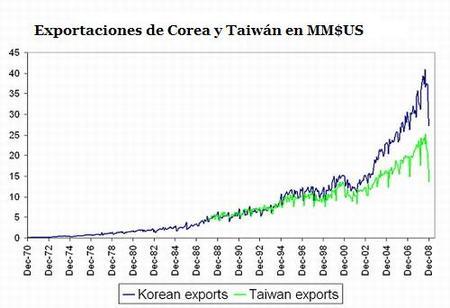Caída en comercio también hunde a Corea