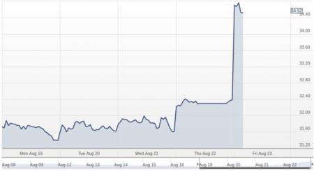 Microsoft sube más de un 6% en bolsa tras el anuncio de Ballmer