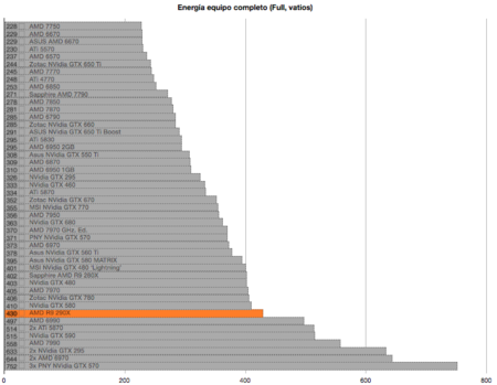 AMD R9 290X benchmarks