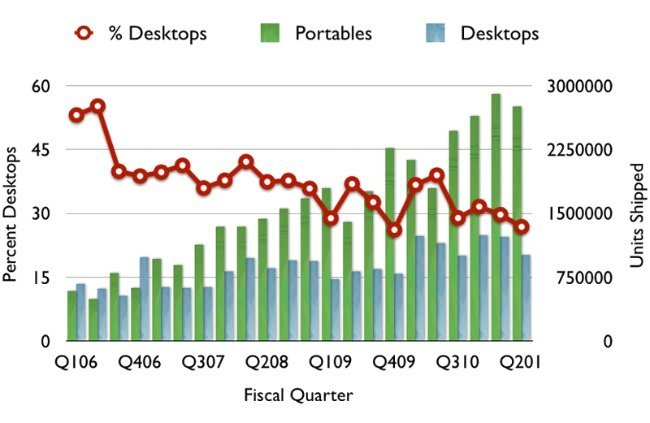 grafico ventas apple mac sobremesa portátiles