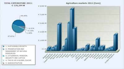 ¿Qué países reciben los gastos europeos a la agricultura?