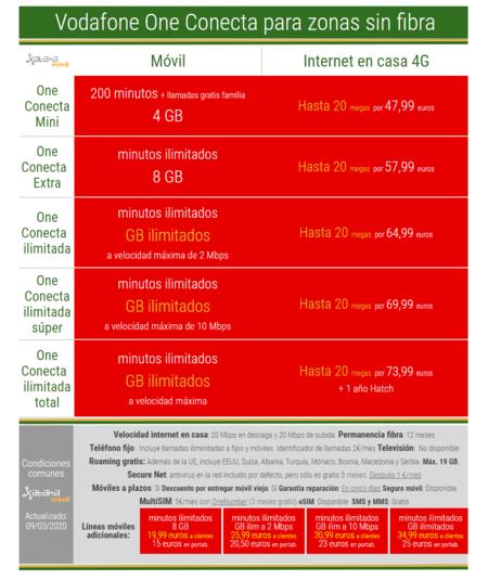 Vodafone One Conecta