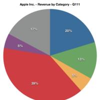 Proporciones del dinero que reporta a Apple cada uno de sus productos