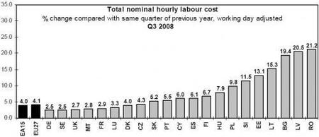 Otra razón por esperar más desempleo