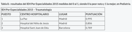 mejores-hospitales