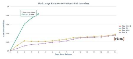 ipad air adopción ventas apple