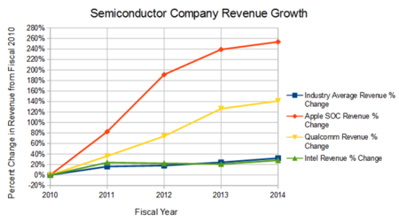Apple Semiconductores 2