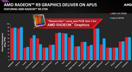 AMD_Kaveri_APU_A10-7850K_rendimiento