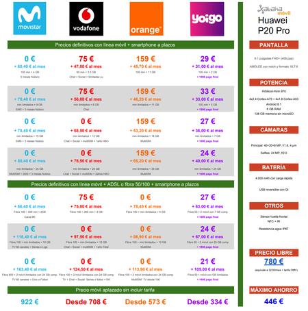 Comparativa Precios Huawei P20 Pro Con Tarifas Movistar Vodafone Orange Yoigo