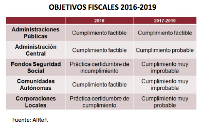 Objetivos Fiscales