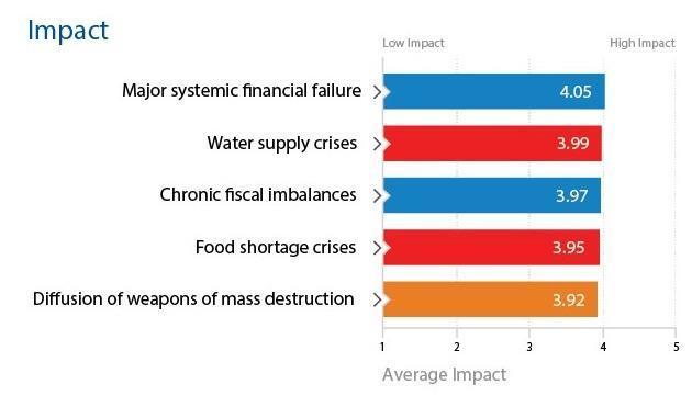 FEM Riesgos mundiales impacto